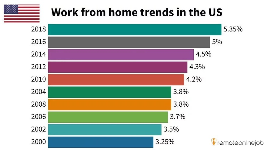 Bar chart showing work from home trends in the US from 2000 to 2018