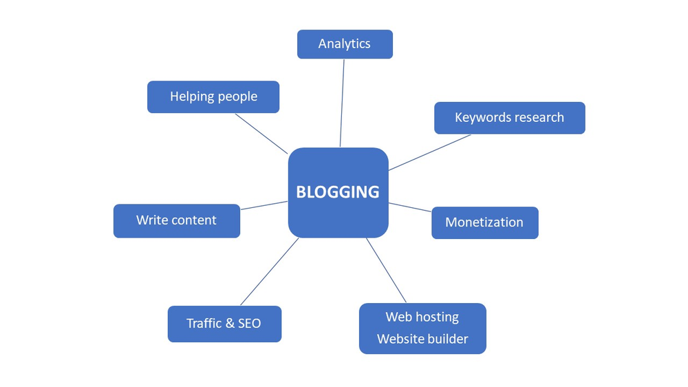 Infographic that sumps up the essential steps to make money from home blogging