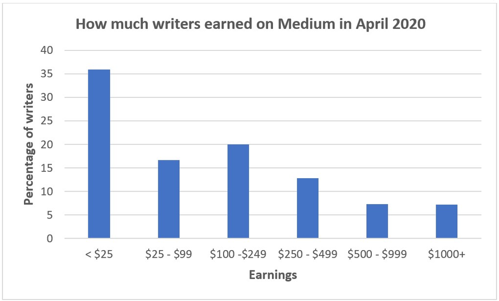 Bar chart showing how much writers earned on Medium in April 2020