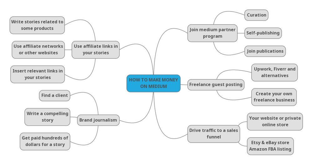 Infographic: Mind map showing various ways to make money on medium. Sales funnel traffic, freelance guest posting, medium partner program, brand journalism, affiliate earnings