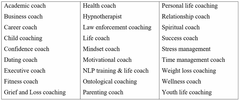 Table giving the best niches for life coaching