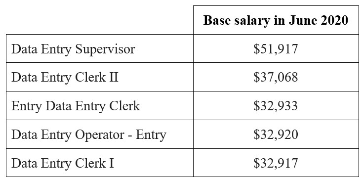 Table showing the salaries for various data entry jobs.