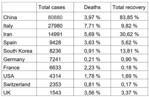 10 most infected countries