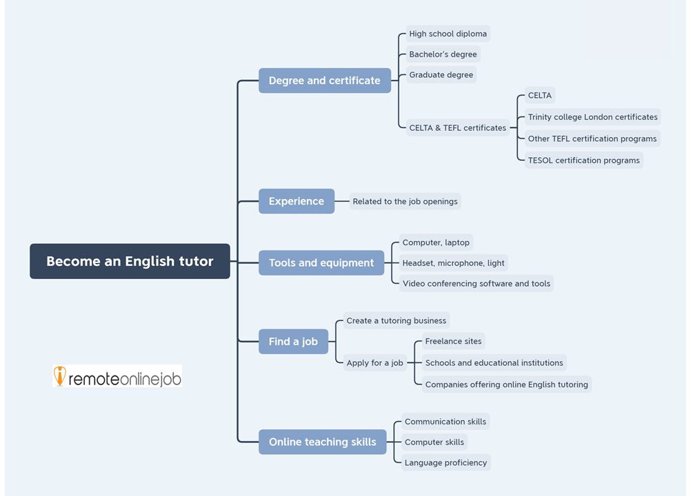 Organigram showing how to become an English tutor: Degree, certificate, experience, tools, equipment, finding a job, online teaching skills