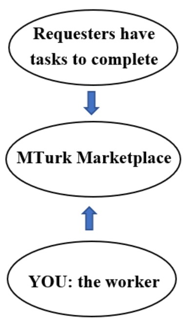 Chart showing how MTurk marketplace works