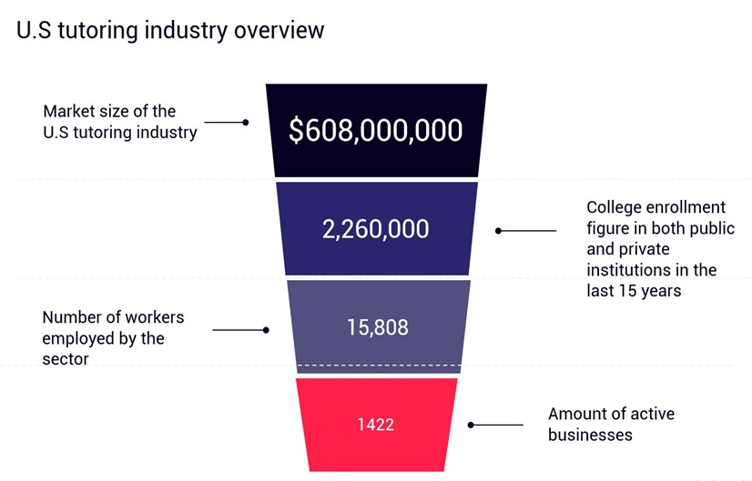 Chart showing the market size of the US tutoring industry