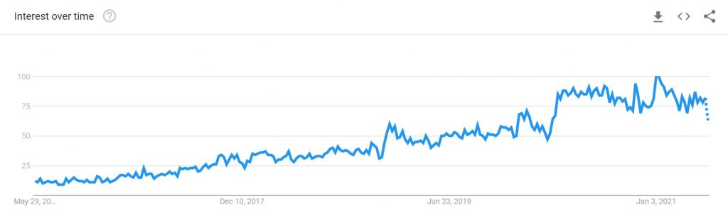 Dropshipping trends from 2016 to 2021_Google trends data