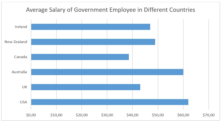 Bar chart showing the average salary of Government employees in Ireland, New Zealand, Canada, Australia, UK, and the United States.