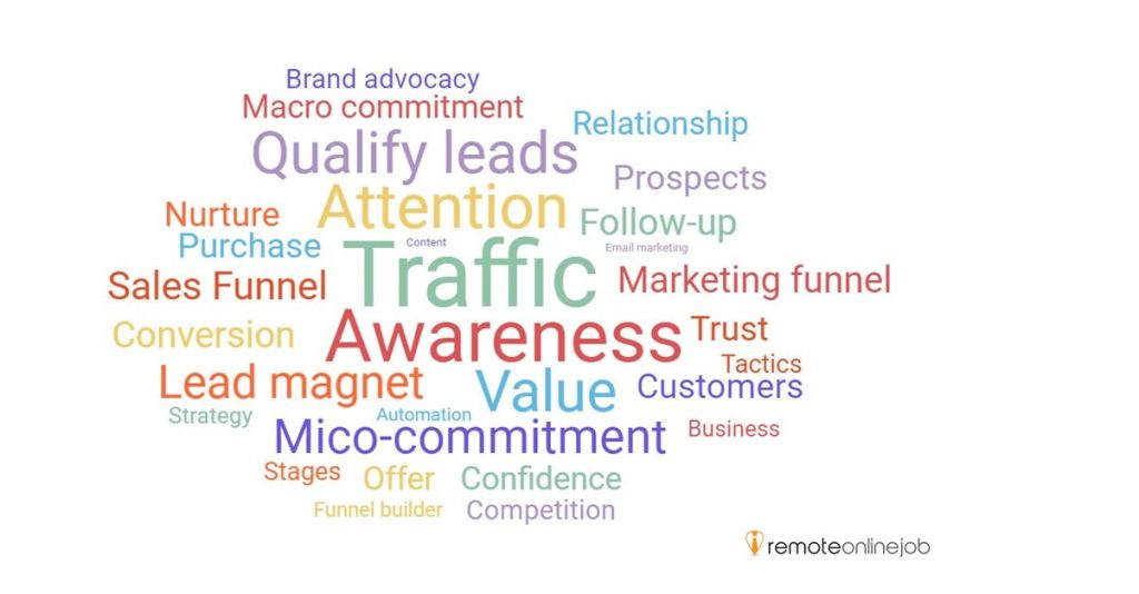 A words cloud about Digital Marketing Funnel