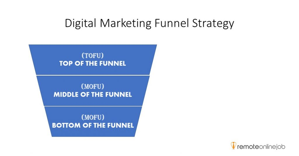 Image of Marketing funnel automation: Digital Marketing Funnel Strategy_ToFu, MoFu, and BoFu