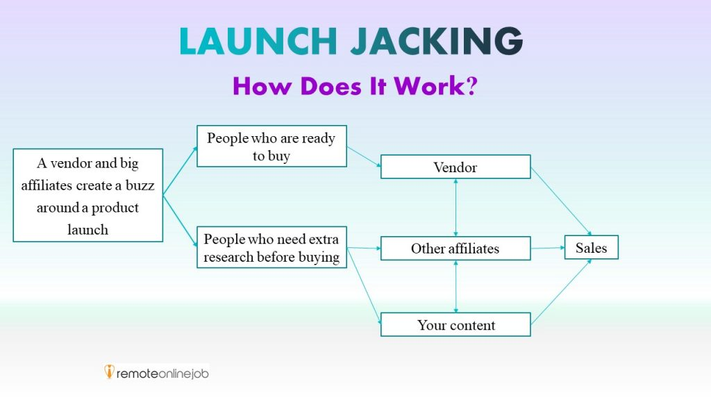 how does launch jacking work