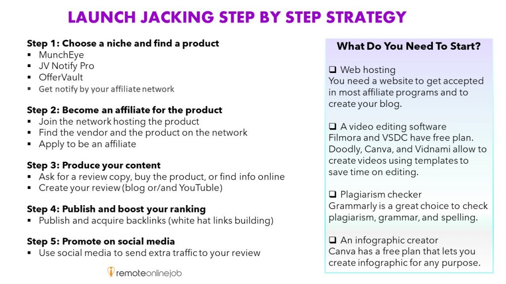 Step by step guide to make money launch jacking.  Step 1: Choose a niche and find a product Step 2: Join a network and apply to become an affiliate Step 3: Produce content  Step4: Publish and boost your ranking Step 5: promote your content on social media