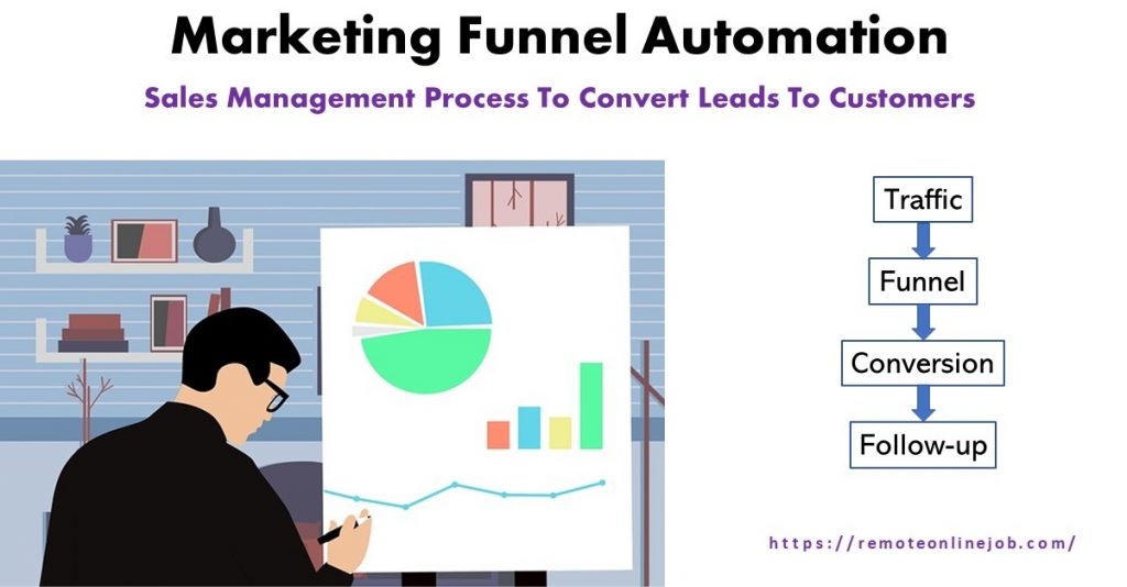 Marketing funnel automation. How to use sales funnel software to increase sales