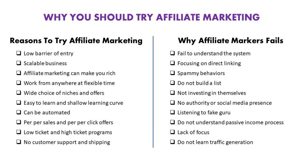 10 reasons why you should try affiliate marketing and 10 reasons why most affiliate marketers fail.