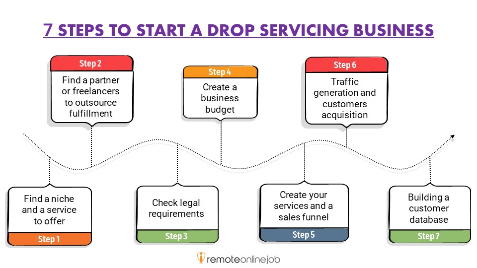 7 STEPS TO START A DROP SERVICING BUSINESS (infographic)