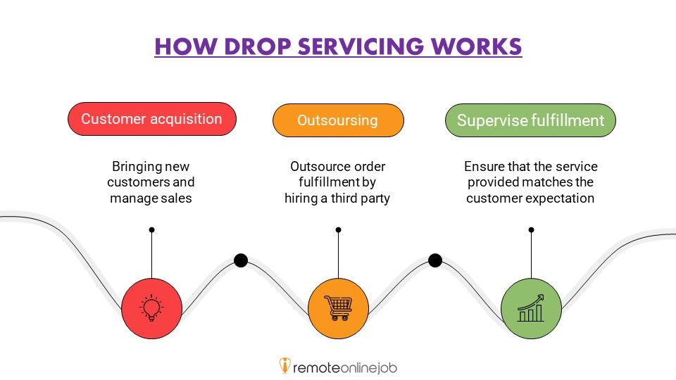 HOW DROP SERVICING WORKS (infographic)
